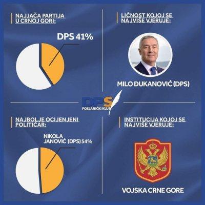 DPS najjača partija, Đukanoviću se najviše vjeruje