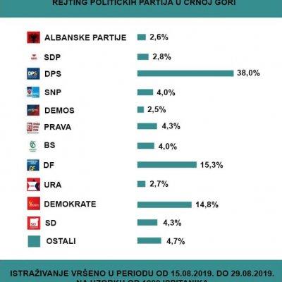 DPS najjača partija, slijede Demokratski front pa Demokrate