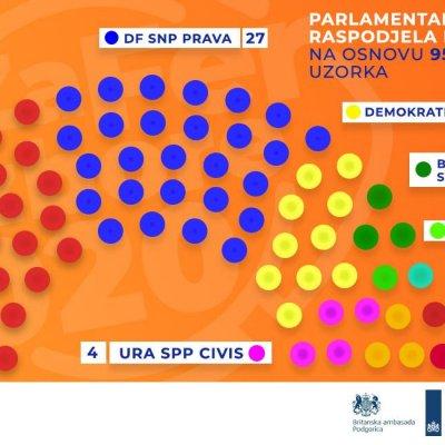 Preliminarni rezultati: DPS-u 30 mandata, Za budućnost Crne Gore 27, Mir je naša nacija 10, Crno na bijelo četiri…