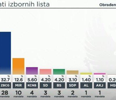 CEMI: 83,7% obrađenog uzorka: DPS 34,9 koalicija za budućnost Crne Gore 32,7