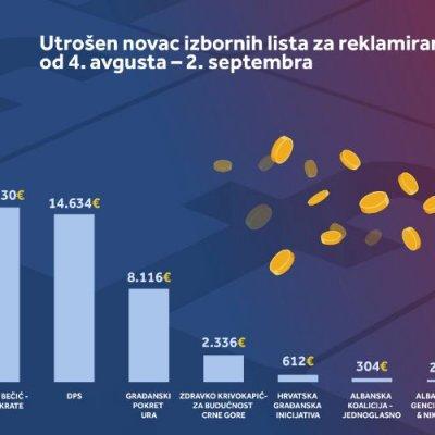 Pogledajte koja partija je potrošila najviše novca za reklame na Fejsbuku