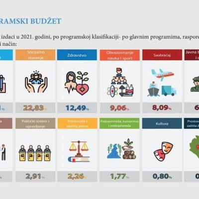 Prikaz Predloga zakona o budžetu Crne Gore za 2021. godinu