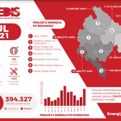 CEDIS – PREUZETO 20 ODSTO VIŠE ELEKTRIČNE ENERGIJE U ODNOSU NA JUL PROŠLE GODINE