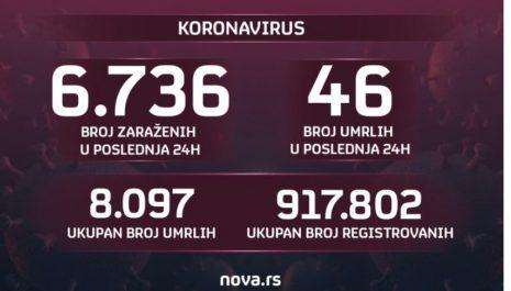 U Srbiji preminulo 46 pacijenata, još 6.736 novozaraženih