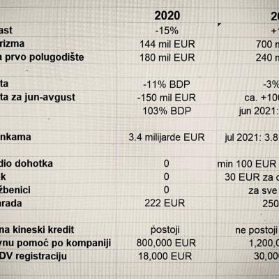 Milatović očekuje ekonomski rast od 10%: Rezultat sezone koja je premašila sva očekivanja